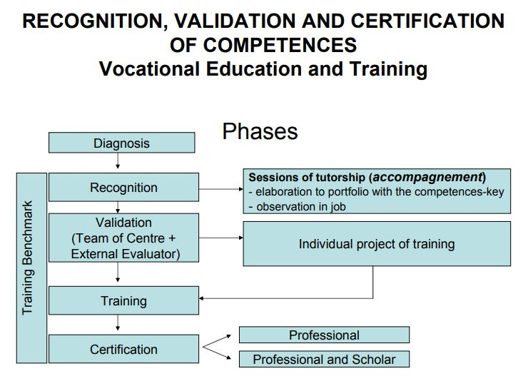 Portugal - Formal Documents 1 - Vocational education and training-phases